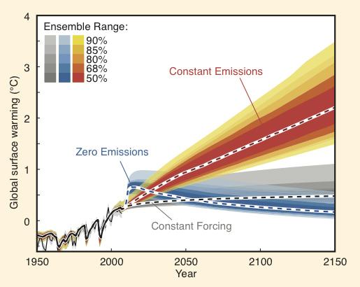 ipcc zero emissions graph